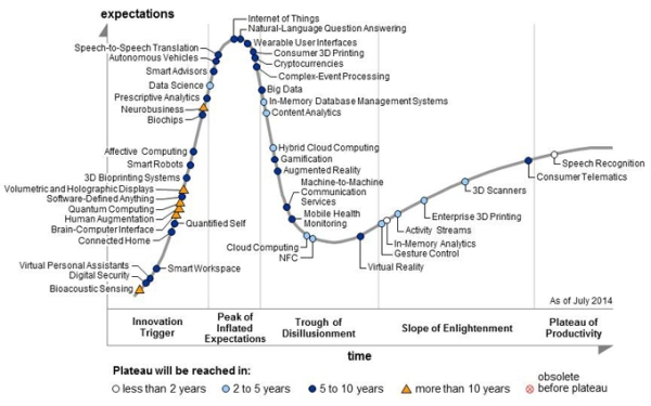 Gartner-HypeCycle-2014