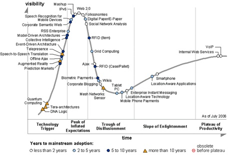 gartner_hype_cycle_2006
