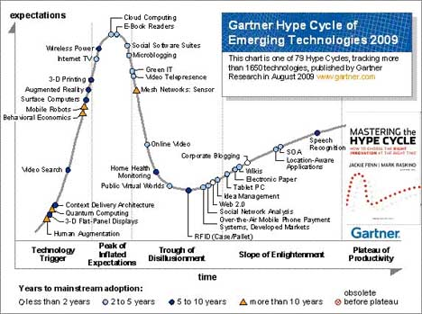 Gartner_HypeCurve-EmergingTrends2009