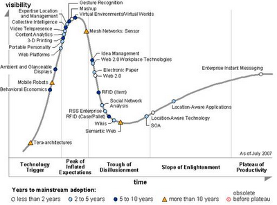 Hype-Cycle-for-Emerging-Technologies-2007