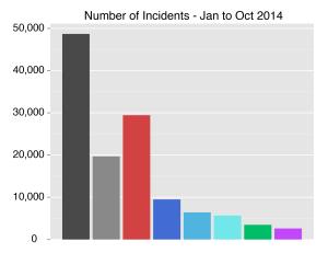 bar-incidents