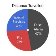 pie-distance
