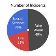pie-incidents