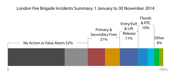 London Fire Brigade Incidents Summary
