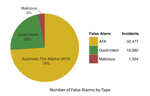Summary of False Alarms