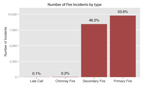 Fire Incidents