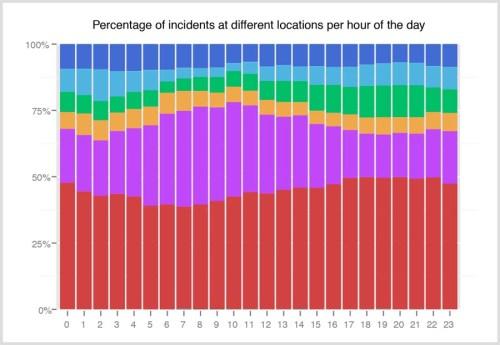 visual-pctbar-loc-hours2