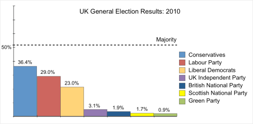 ukelection-2010