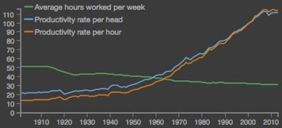 boe-productivity