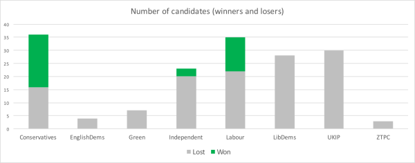 Which political parties won the elections