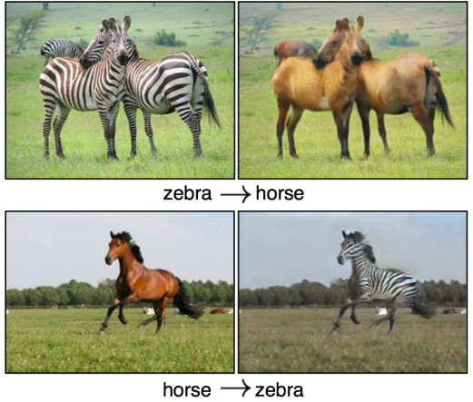 Image-to-image translation of zebra to horse and vice versa
