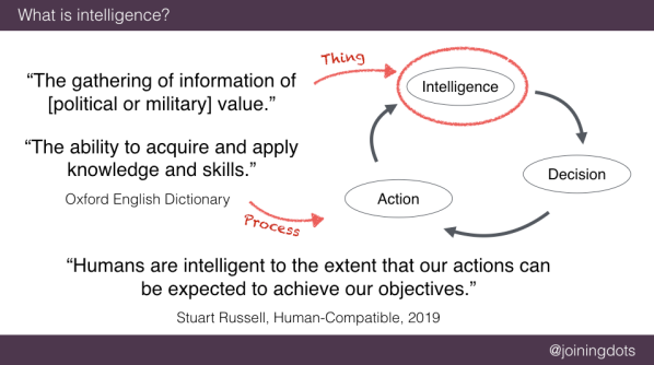 Slide - What is intelligence?