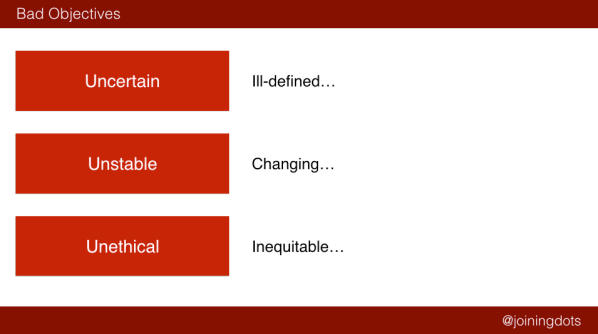 Slide - bad objectives: uncertain, unstable, unethical