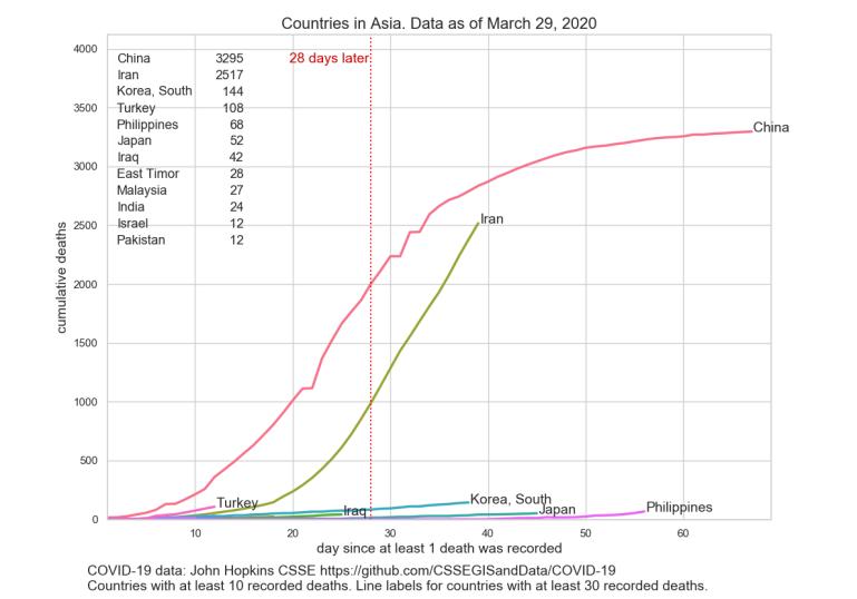 cumulative_deaths_Asia