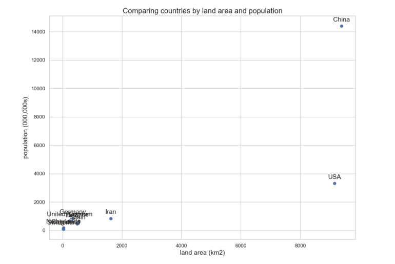 Scatter plot - land area and population size