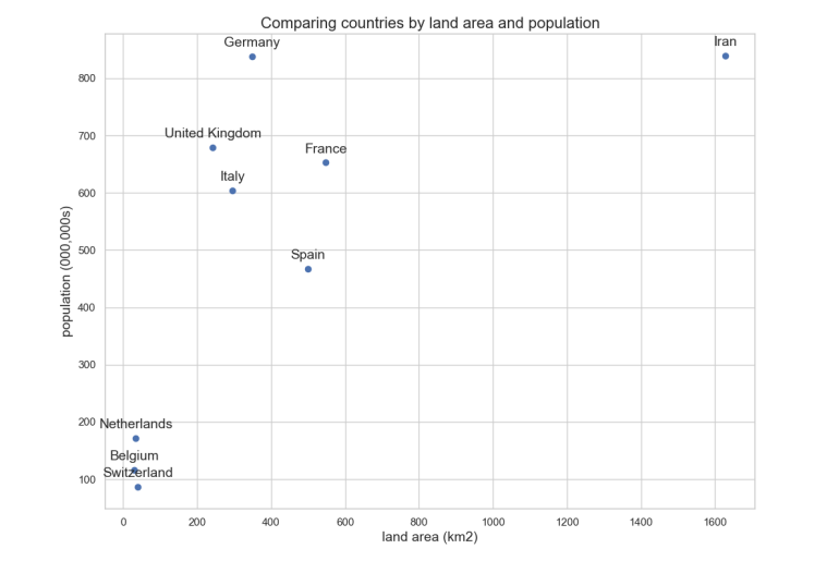 Scatter plot - land area and population size excluding China and USA